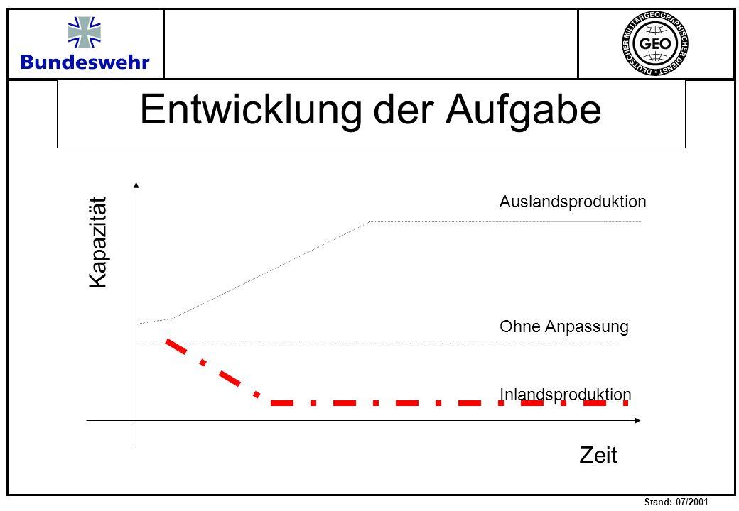 Stand: 07/2001 Entwicklung der Aufgabe Kapazität Zeit Ohne Anpassung Auslandsproduktion Inlandsproduktion