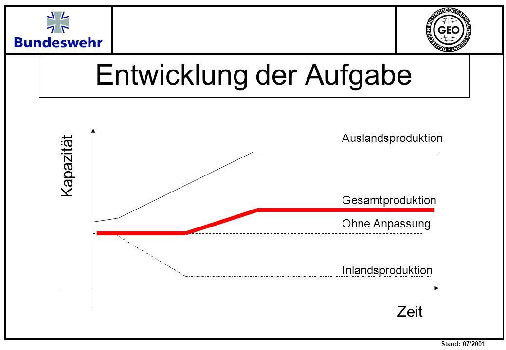 Stand: 07/2001 Entwicklung der Aufgabe Kapazität Zeit Ohne Anpassung Auslandsproduktion Inlandsproduktion Gesamtproduktion