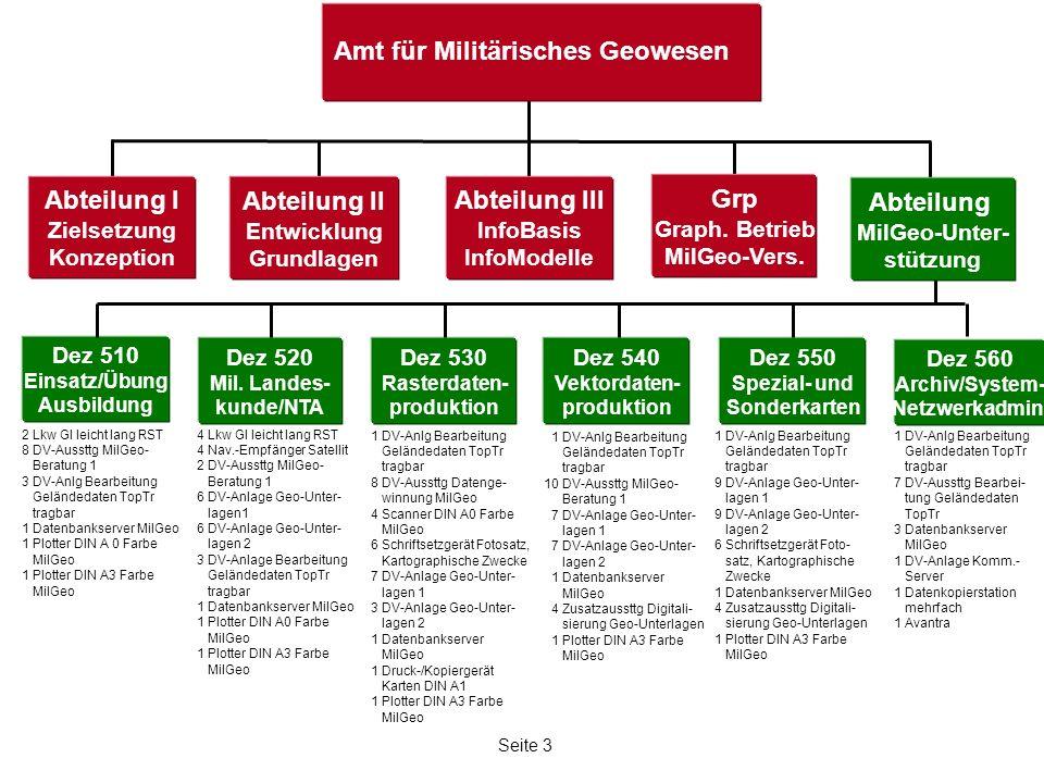 Seite 3 Amt für Militärisches Geowesen Abteilung I Zielsetzung Konzeption Abteilung II Entwicklung Grundlagen Abteilung III InfoBasis InfoModelle Grp