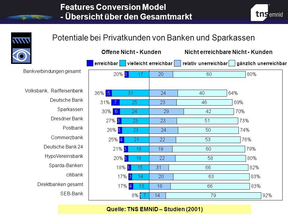 Offene Nicht - KundenNicht erreichbare Nicht - Kunden erreichbar vielleicht erreichbar relativ unerreichbar gänzlich unerreichbar Bankverbindungen ges