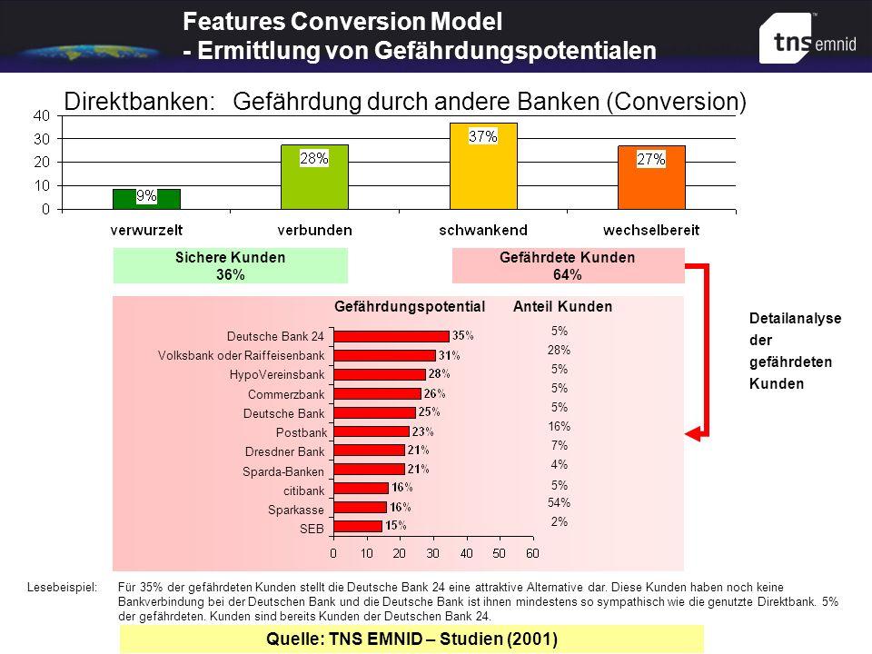 Features Conversion Model - Ermittlung von Gefährdungspotentialen Sichere Kunden 36% Gefährdete Kunden 64% Lesebeispiel:Für 35% der gefährdeten Kunden