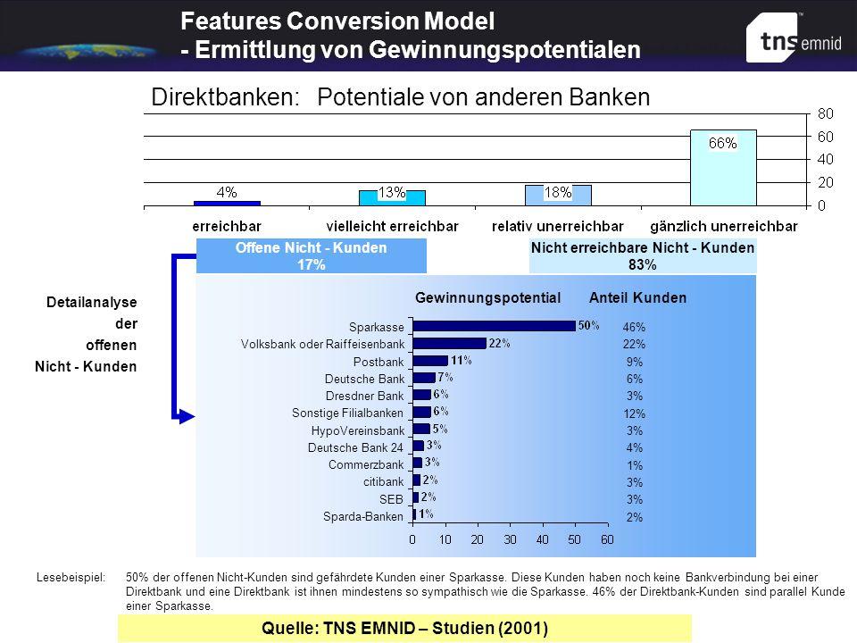 Offene Nicht - Kunden 17% Nicht erreichbare Nicht - Kunden 83% Lesebeispiel:50% der offenen Nicht-Kunden sind gefährdete Kunden einer Sparkasse. Diese
