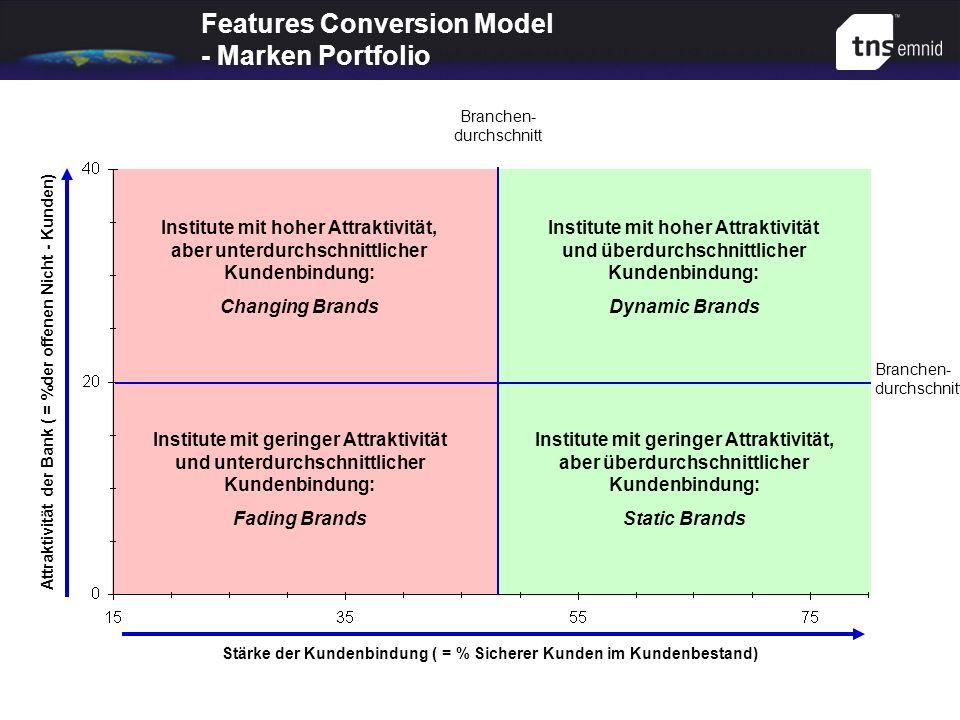 Features Conversion Model - Marken Portfolio Branchen- durchschnitt Stärke der Kundenbindung ( = % Sicherer Kunden im Kundenbestand) Branchen- durchsc