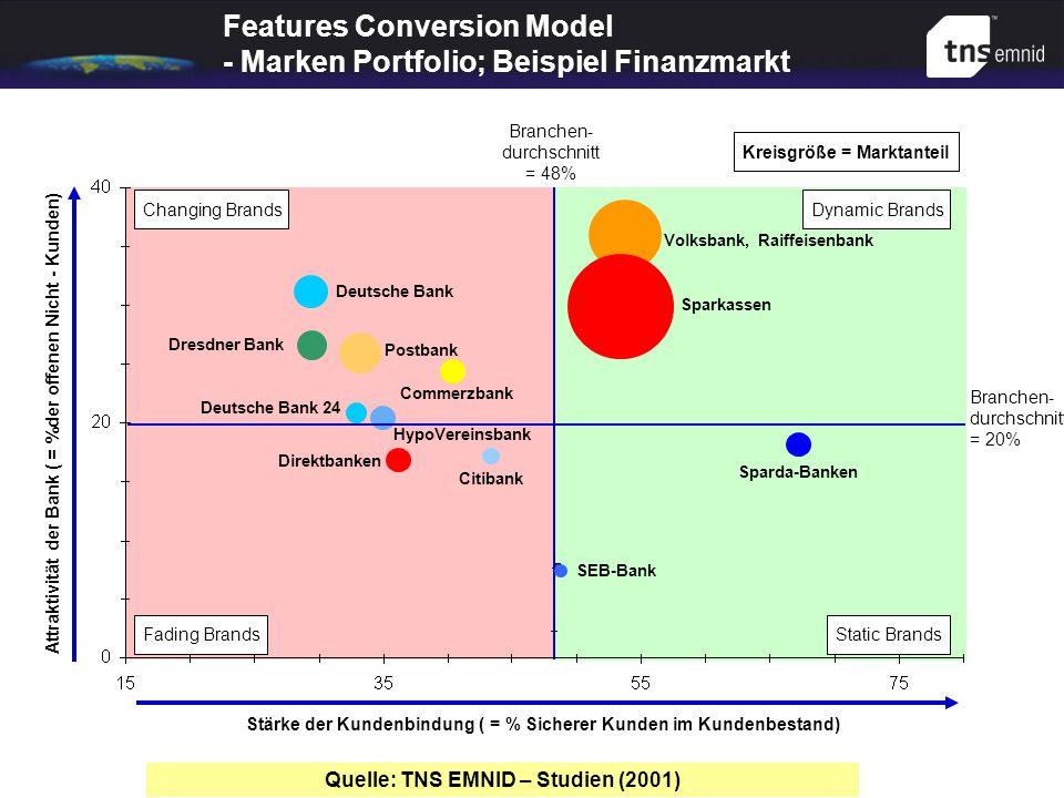 Features Conversion Model - Marken Portfolio; Beispiel Finanzmarkt Attraktivität der Bank ( = %der offenen Nicht - Kunden) Branchen- durchschnitt = 48