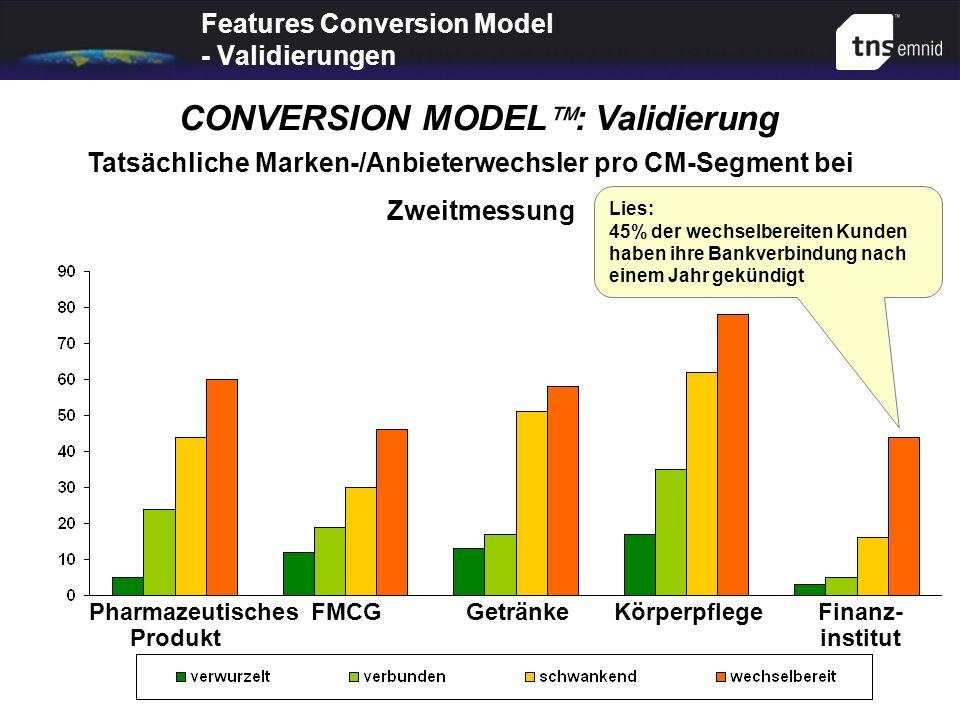 Features Conversion Model - Validierungen Tatsächliche Marken-/Anbieterwechsler pro CM-Segment bei Zweitmessung CONVERSION MODEL : Validierung Pharmaz