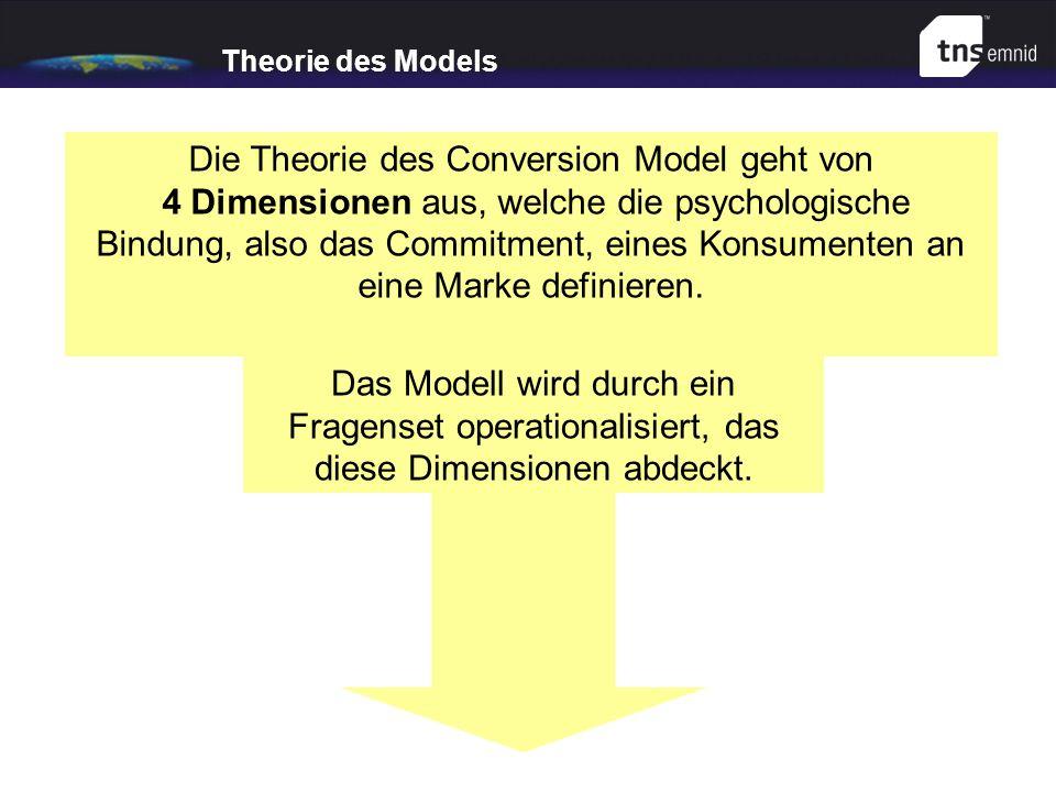 Theorie des Models Das CONVERSION MODEL operationalisiert Kundenbindung auf Basis von vier Dimensionen Zufriedenheit: Inwieweit erfüllen die genutzten Anbieter Erwartungen und Bedürfnisse des Kunden.