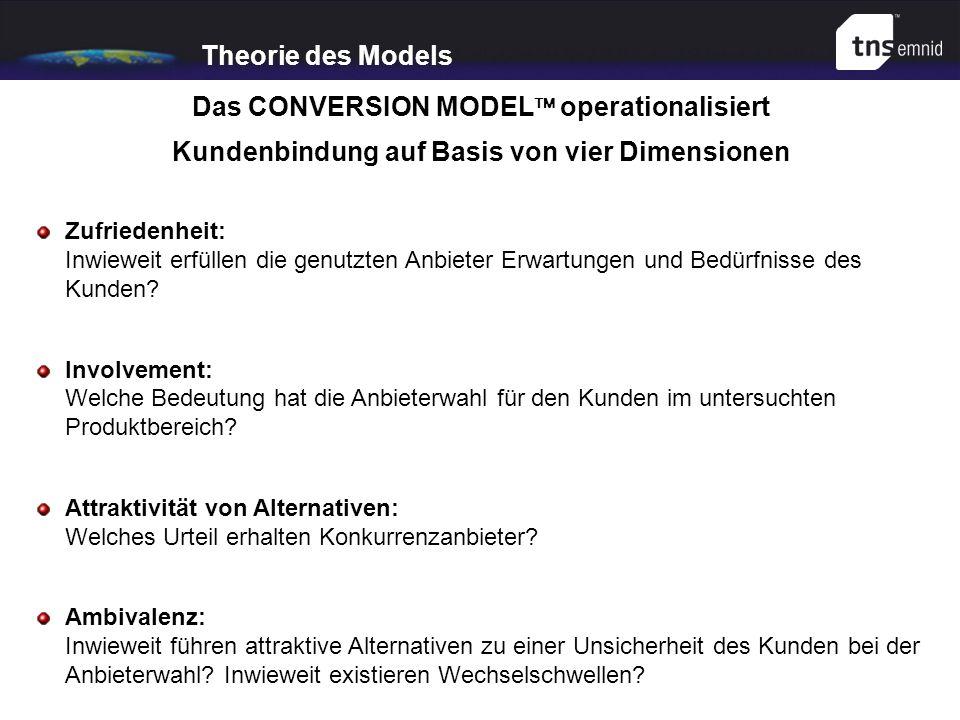 Theorie des Models Das CONVERSION MODEL operationalisiert Kundenbindung auf Basis von vier Dimensionen Zufriedenheit: Inwieweit erfüllen die genutzten