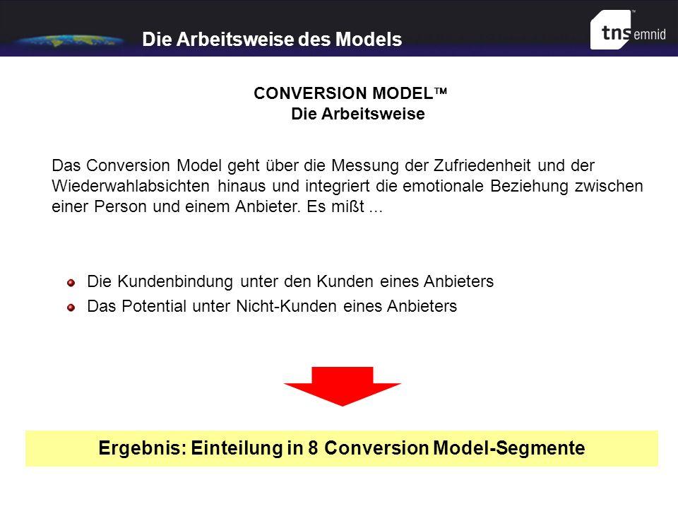 Die Arbeitsweise des Models Das Conversion Model geht über die Messung der Zufriedenheit und der Wiederwahlabsichten hinaus und integriert die emotion