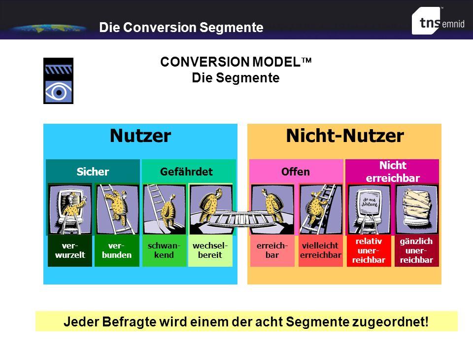 CONVERSION MODEL Die Segmente Jeder Befragte wird einem der acht Segmente zugeordnet! Nicht-NutzerNutzer SicherGefährdetOffen Nicht erreichbar viellei