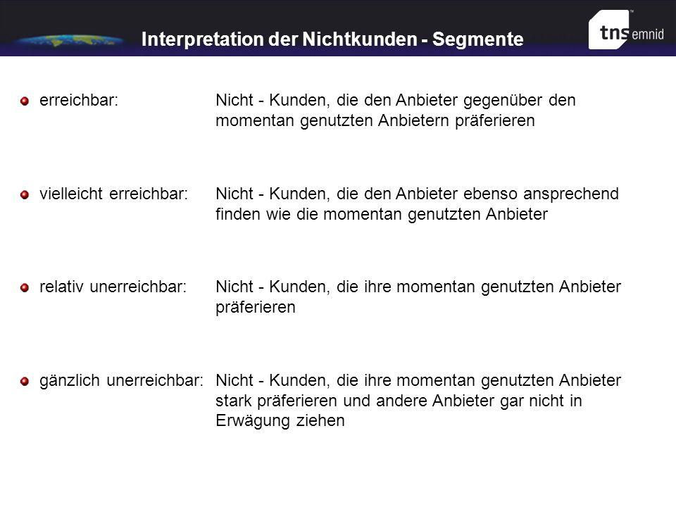 Interpretation der Nichtkunden - Segmente erreichbar: Nicht - Kunden, die den Anbieter gegenüber den momentan genutzten Anbietern präferieren vielleic
