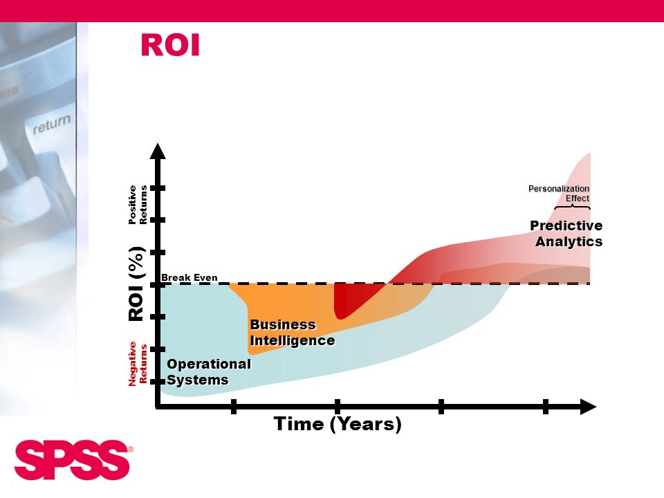 Operational Systems Operational Systems Business Intelligence Business Intelligence Break Even ROI (%) Negative Returns Positive Returns Time (Years)