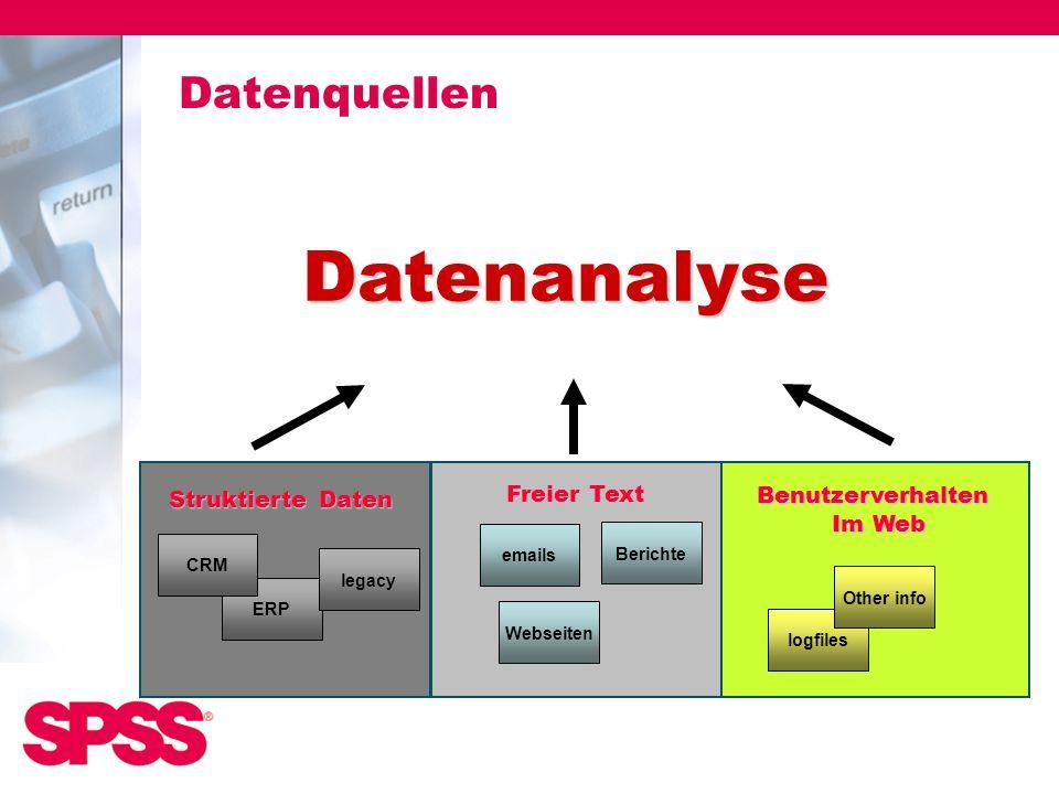 Datenquellen ERP CRM legacy emails Webseiten Berichte logfiles Other info Datenanalyse Struktierte Daten Benutzerverhalten Im Web Freier Text