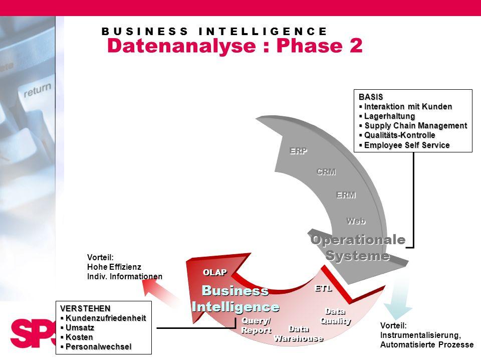 B U S I N E S S I N T E L L I G E N C E Datenanalyse : Phase 2 Vorteil: Hohe Effizienz Indiv. Informationen Operationale Systeme Operationale Systeme