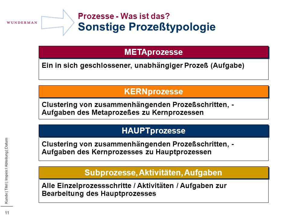 12 Kunde | Titel | Impiric I Abteilung | Datum Kamp.- planung (Sub) Kamp.- Konzept (Sub) Kamp.- durch- führung (Sub) Subprozesse eines Hauptprozesses Zielgruppen- bestimmung (Haupt) Potential- analyse (Haupt) Kampagne zur Adress- generierung (Haupt) Daten- erfassung (Haupt) Hauptprozesse eines Kernprozesses Lead Management (Meta) Prozesse - Was ist das.