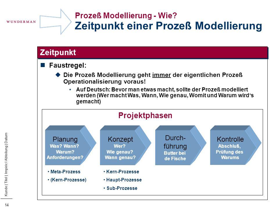 15 Kunde | Titel | Impiric I Abteilung | Datum Prozeß Modellierung - Wie.