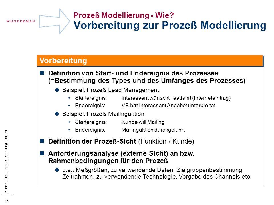 16 Kunde | Titel | Impiric I Abteilung | Datum Prozeß Modellierung - Wie.