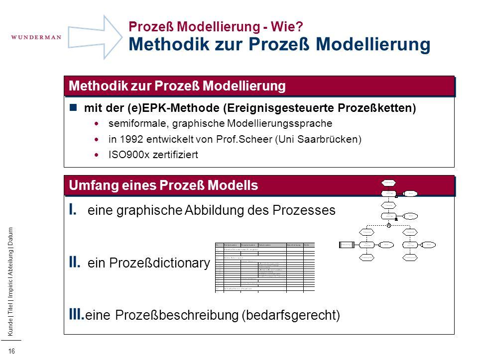 17 Kunde | Titel | Impiric I Abteilung | Datum Prozess Modellierung - Wie.