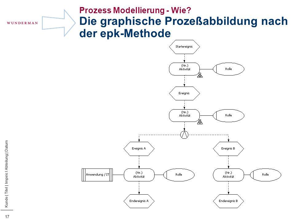 18 Kunde | Titel | Impiric I Abteilung | Datum Prozess Modellierung - Wie.