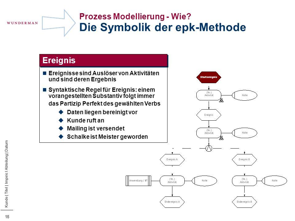 19 Kunde | Titel | Impiric I Abteilung | Datum Prozess Modellierung - Wie.
