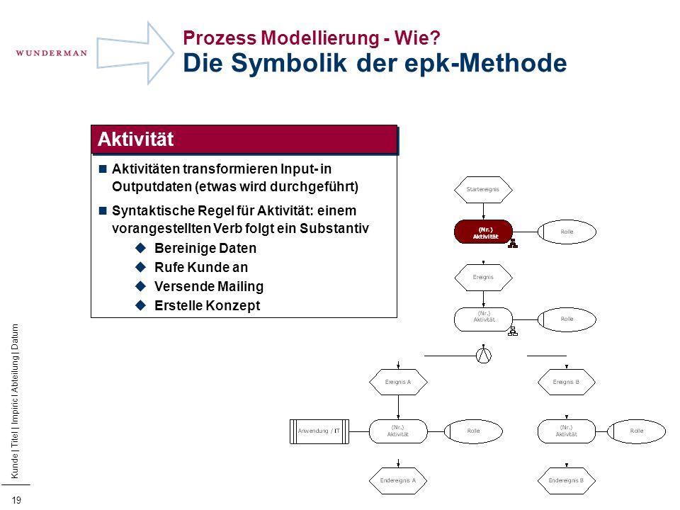 20 Kunde | Titel | Impiric I Abteilung | Datum Prozess Modellierung - Wie.