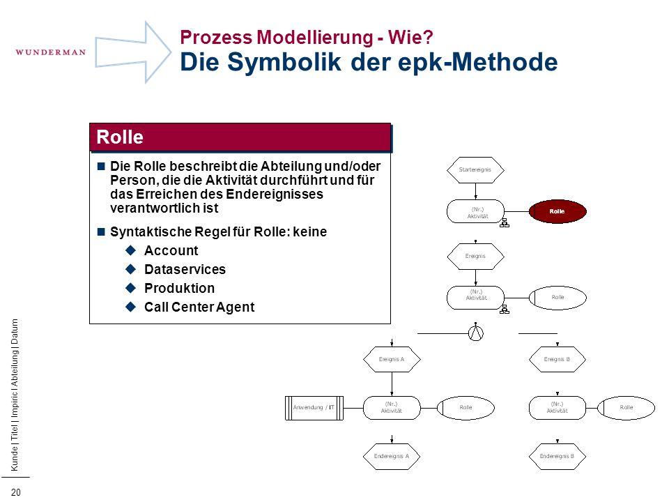 21 Kunde | Titel | Impiric I Abteilung | Datum Prozess Modellierung - Wie.