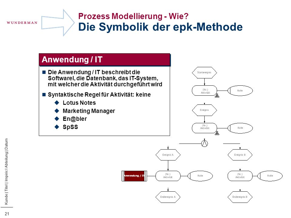22 Kunde | Titel | Impiric I Abteilung | Datum Prozess Modellierung - Wie.