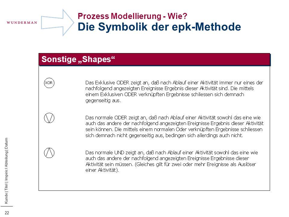 23 Kunde | Titel | Impiric I Abteilung | Datum Prozess Modellierung - Wie.