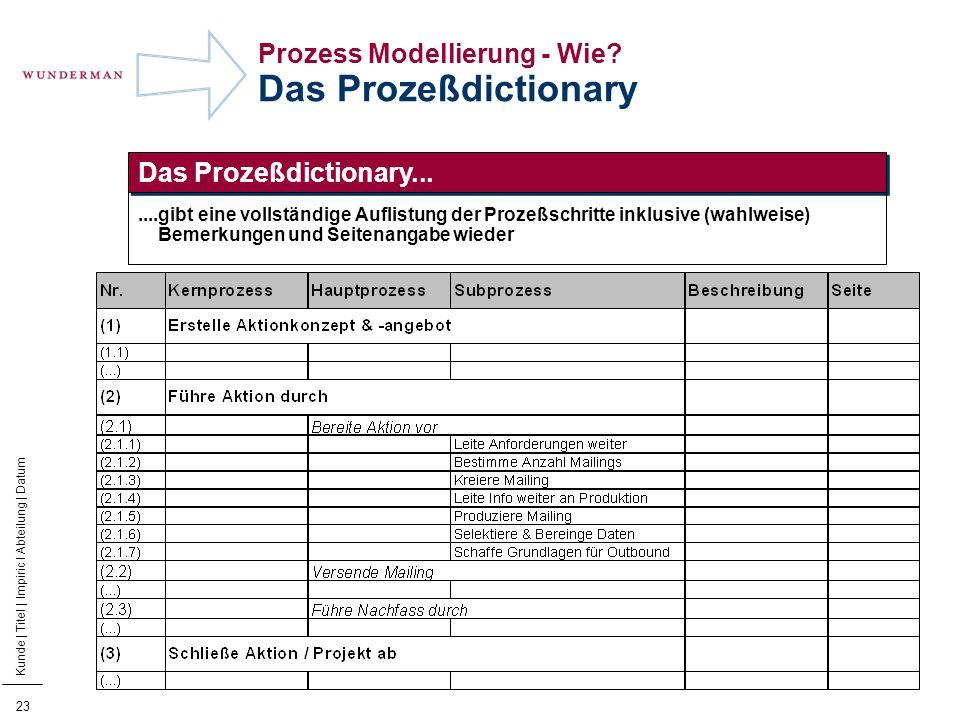 24 Kunde | Titel | Impiric I Abteilung | Datum Prozess Modellierung - Wie.