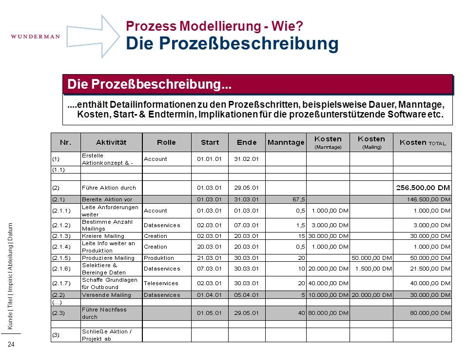 25 Kunde | Titel | Impiric I Abteilung | Datum Prozess Modellierung - Wie.