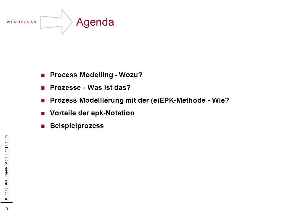 Prozeß Modellierung - Wozu?