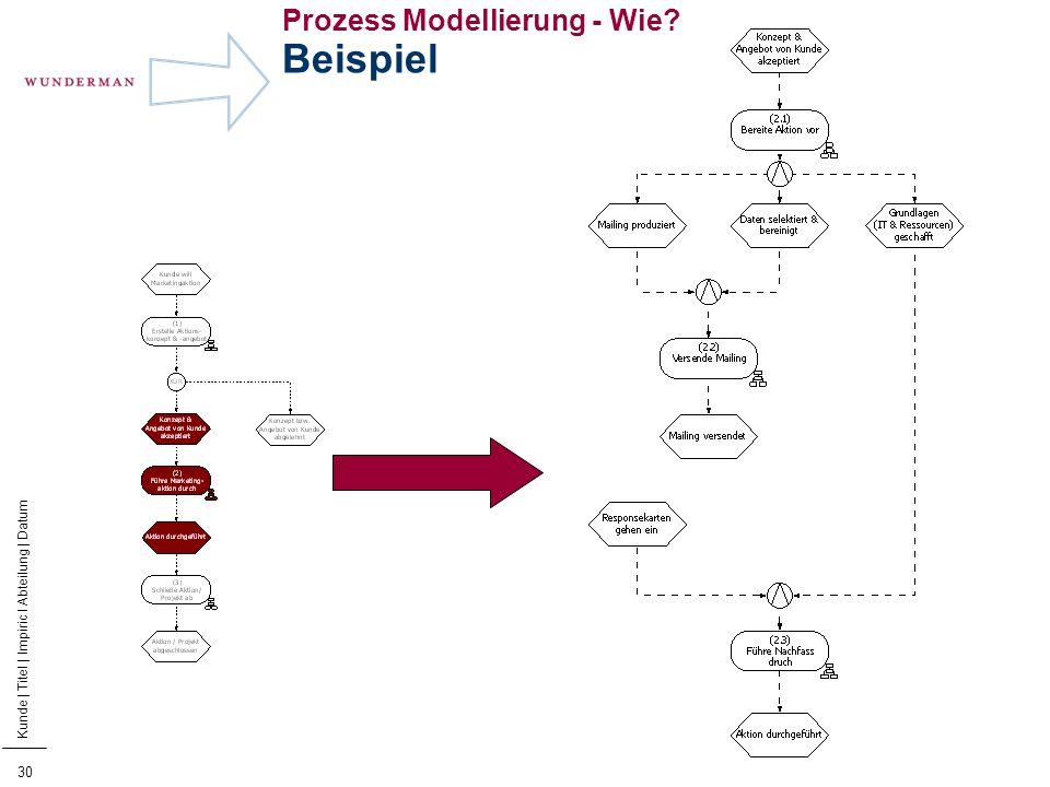 31 Kunde | Titel | Impiric I Abteilung | Datum Prozess Modellierung - Wie? Beispiel