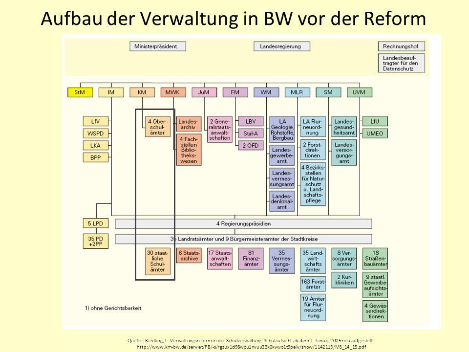 BW: Kernpunkte der Verwaltungsstrukturreform 2005 Zielsetzungen –Einsparung von Personalkosten –Abbau, Zusammenlegung oder Eingliederung von 350 Behörden Berger/Granzer/Giesler4SLS Zug 2009