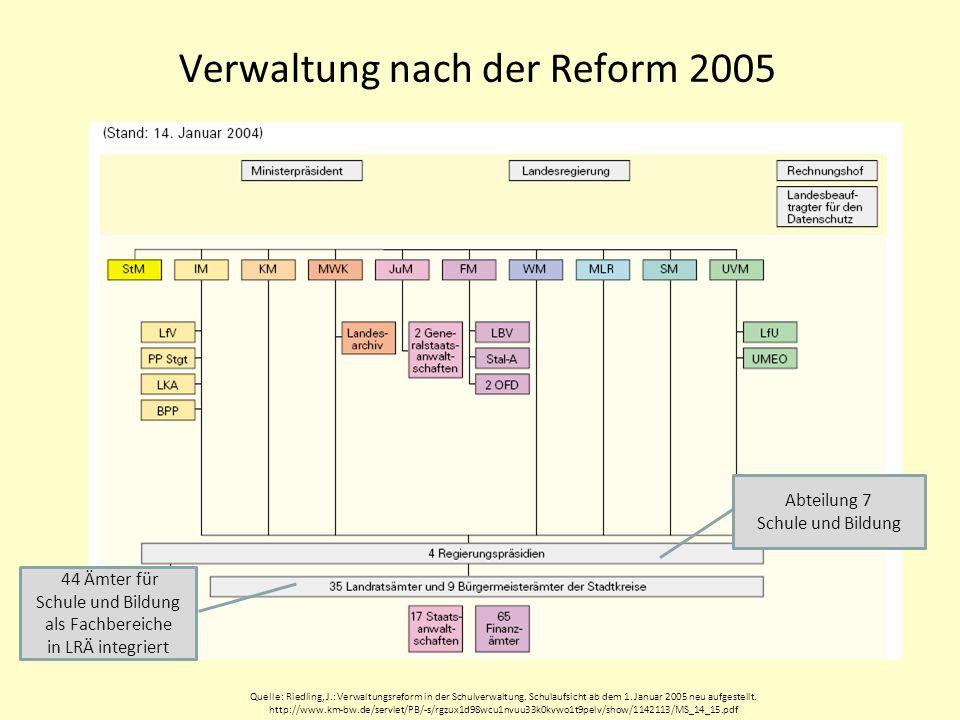 Verwaltung nach der Rückführung 2009 Abteilung 7 Schule und Bildung 21 Staatliche Schulämter Berger/Granzer/Giesler7SLS Zug 2009