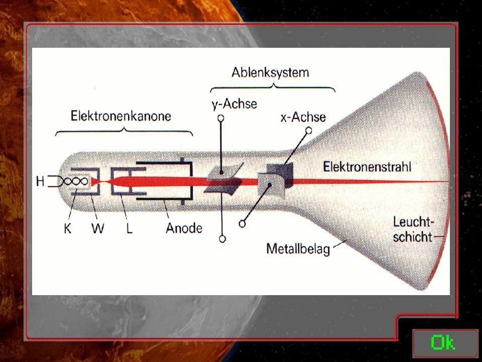 Kathodenstrahlröhre: Oder CRT (Cathode Ray Tube) Oder Braunsche Röhre Bestandteile befinden sich im Vakuum