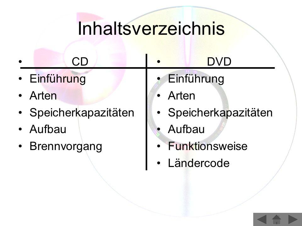 Grobe Eigenschaften der CD Compact Disk = Massenspeicher zur Speicherung von Musik und Daten Speicherkapazität: 650 MB (74 min) und 900 MB (100 min) Durchmesser 12 cm Haltbarkeit: 10 – 50 Jahre, je nach Lagerung