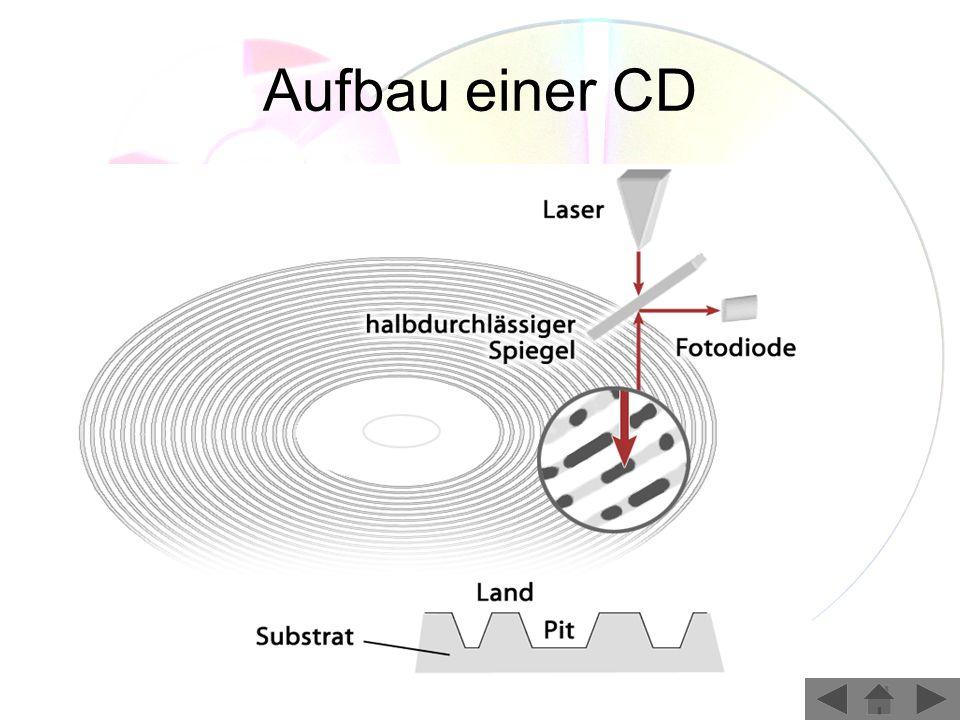 Eigenschaften der DVD Digital Versatile Disc (Digital vielseitige Scheibe) Speicherkapazität 4,7 GB bzw.