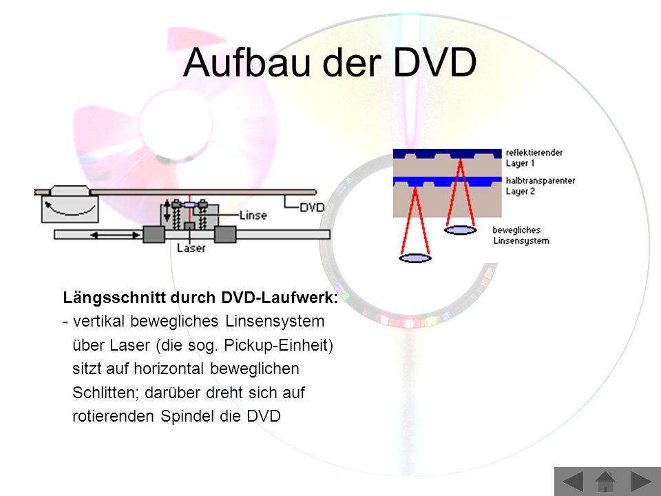 Aufbau der DVD Längsschnitt durch DVD-Laufwerk: - vertikal bewegliches Linsensystem über Laser (die sog. Pickup-Einheit) sitzt auf horizontal beweglic