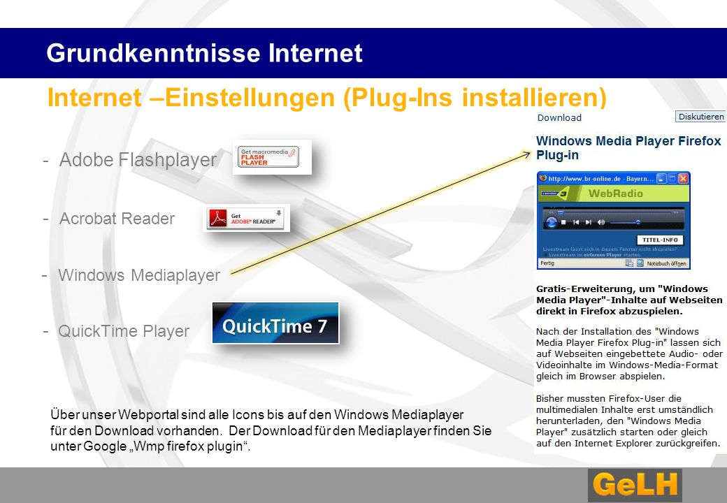 Internet –Einstellungen (Plug-Ins installieren) - Adobe Flashplayer - Acrobat Reader - Windows Mediaplayer - QuickTime Player Grundkenntnisse Internet