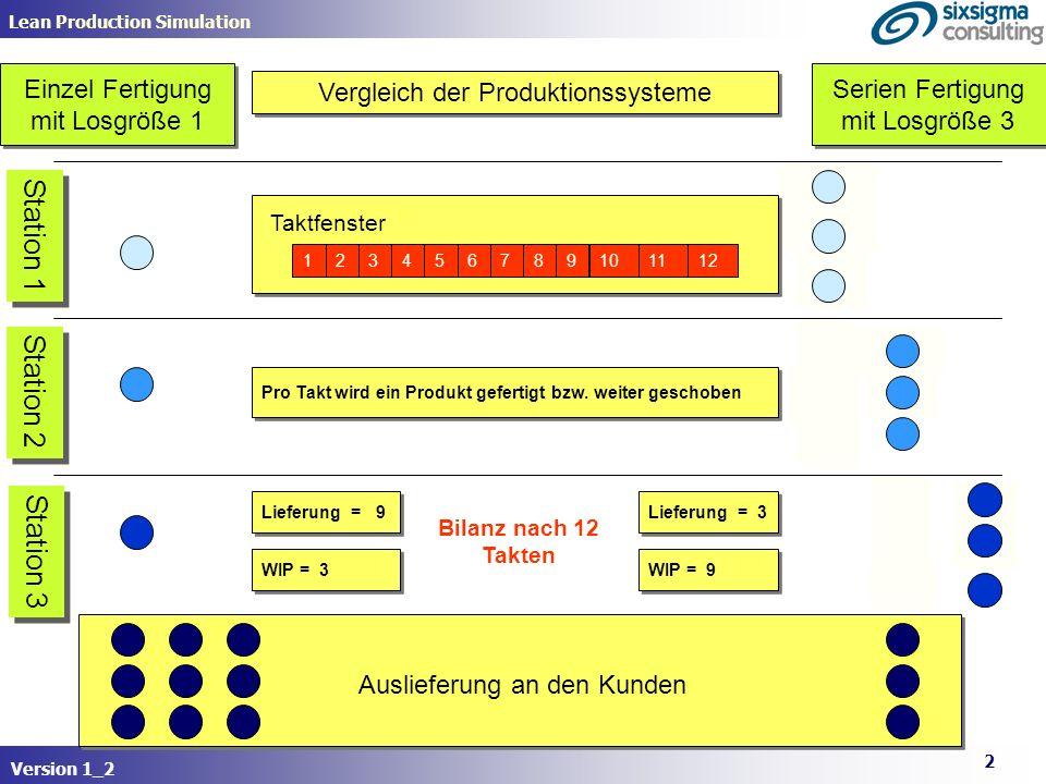 Ingenieurbüro Roden www.sixsigma-consulting.net Lean Production Simulation Eine einfach Power Point Simulation zeigt den Vorteil der Einzelfertigung (