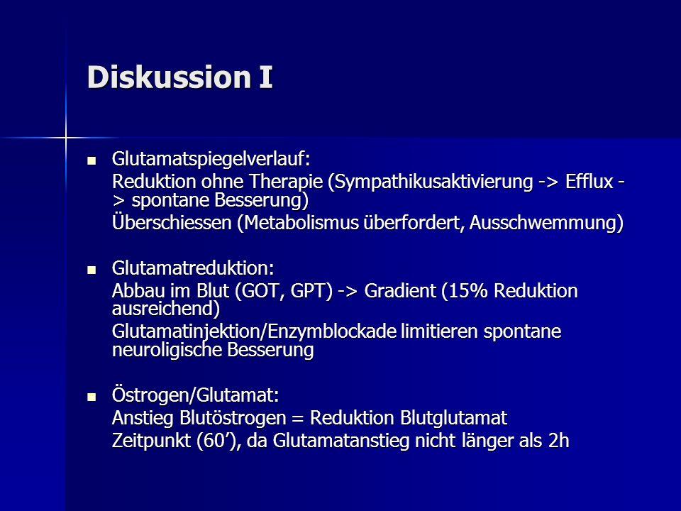 Diskussion II Hormone potente Neuroprotektoren Hormone potente Neuroprotektoren in vitro / in vivo (MCAO, TBI) in vitro / in vivo (MCAO, TBI) Mechanismen: Mechanismen: cerebraler Blutfluss / Angiogenese AntioxidanzAstrozyten/MikrogliaGenaktivierungEntzündungsmodulation Rezeptor / Transport (Distribution) Glutamatschwankungen abhängig von Hormonspiegel (Mensch) Glutamatschwankungen abhängig von Hormonspiegel (Mensch) Zyklusabhängige Transporterinduktion (auch Glutamat) Zyklusabhängige Transporterinduktion (auch Glutamat)