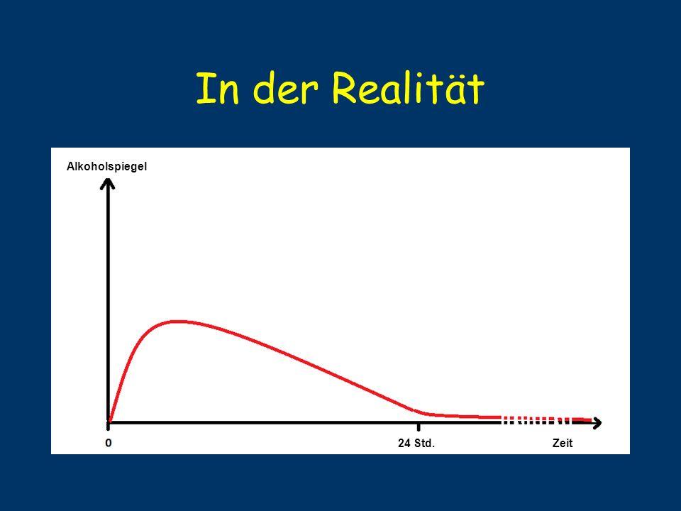 In der Realität Alkoholspiegel Zeit24 Std.