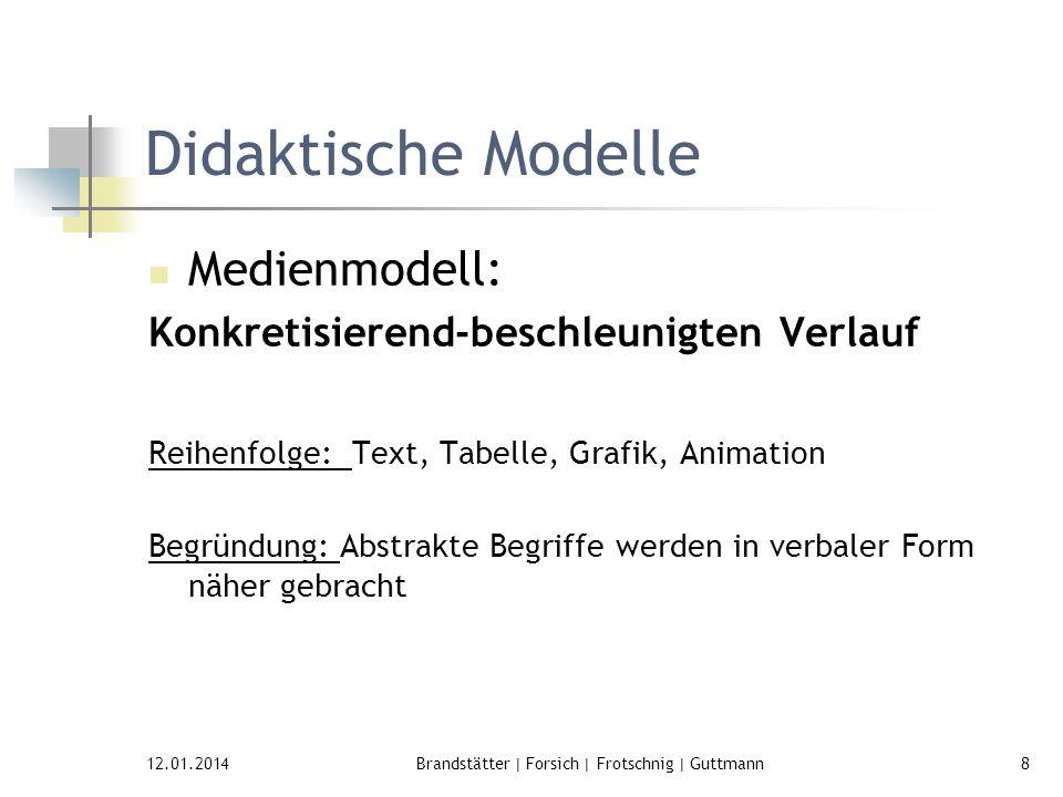 12.01.2014Brandstätter | Forsich | Frotschnig | Guttmann8 Didaktische Modelle Medienmodell: Konkretisierend-beschleunigten Verlauf Reihenfolge: Text,
