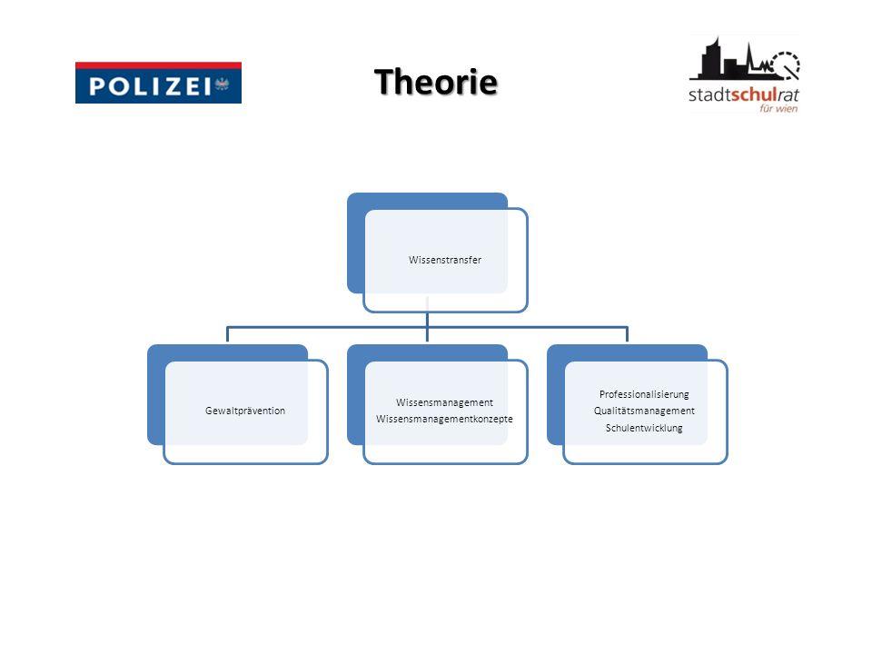 Theorie WissenstransferGewaltprävention Wissensmanagement Wissensmanagementkonzepte Professionalisierung Qualitätsmanagement Schulentwicklung