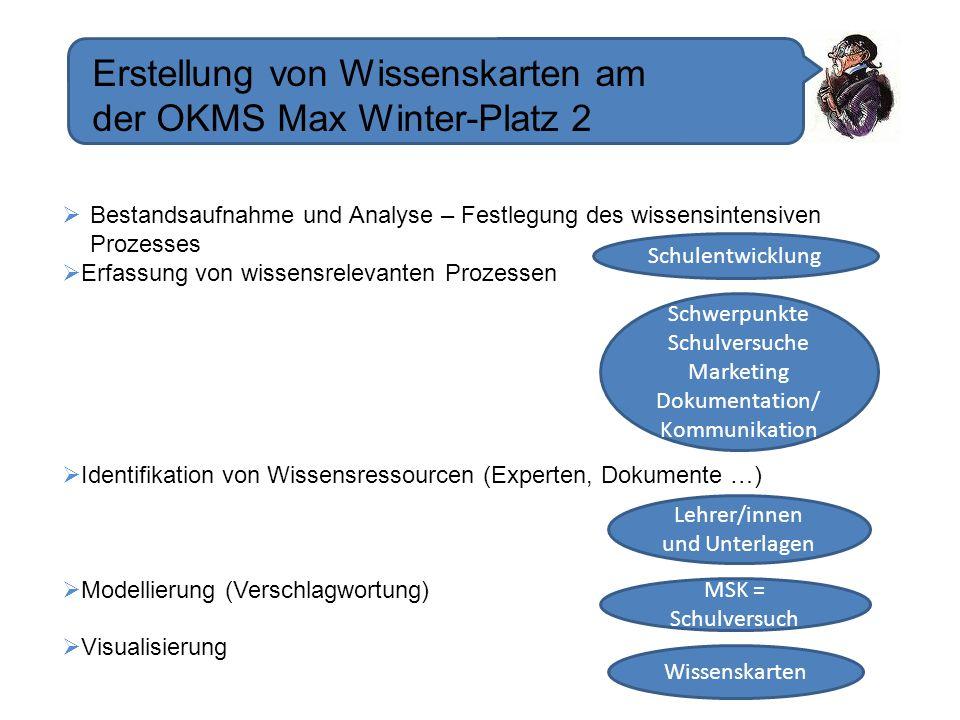 Erstellung von Wissenskarten am der OKMS Max Winter-Platz 2 Bestandsaufnahme und Analyse – Festlegung des wissensintensiven Prozesses Erfassung von wi
