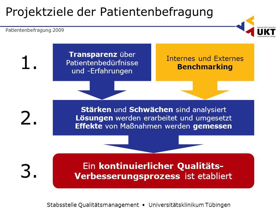 Patientenbefragung 2009 Stabsstelle Qualitätsmanagement Universitätsklinikum Tübingen Projektziele der Patientenbefragung Transparenz über Patientenbe