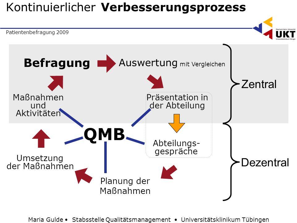 Patientenbefragung 2009 Maria Gulde Stabsstelle Qualitätsmanagement Universitätsklinikum Tübingen Kontinuierlicher Verbesserungsprozess Befragung Ausw