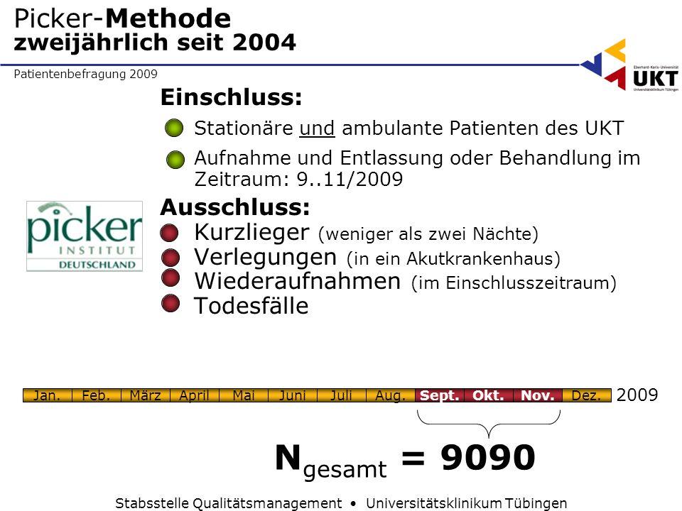 Patientenbefragung 2009 Stabsstelle Qualitätsmanagement Universitätsklinikum Tübingen Picker-Methode zweijährlich seit 2004 Einschluss: Stationäre und