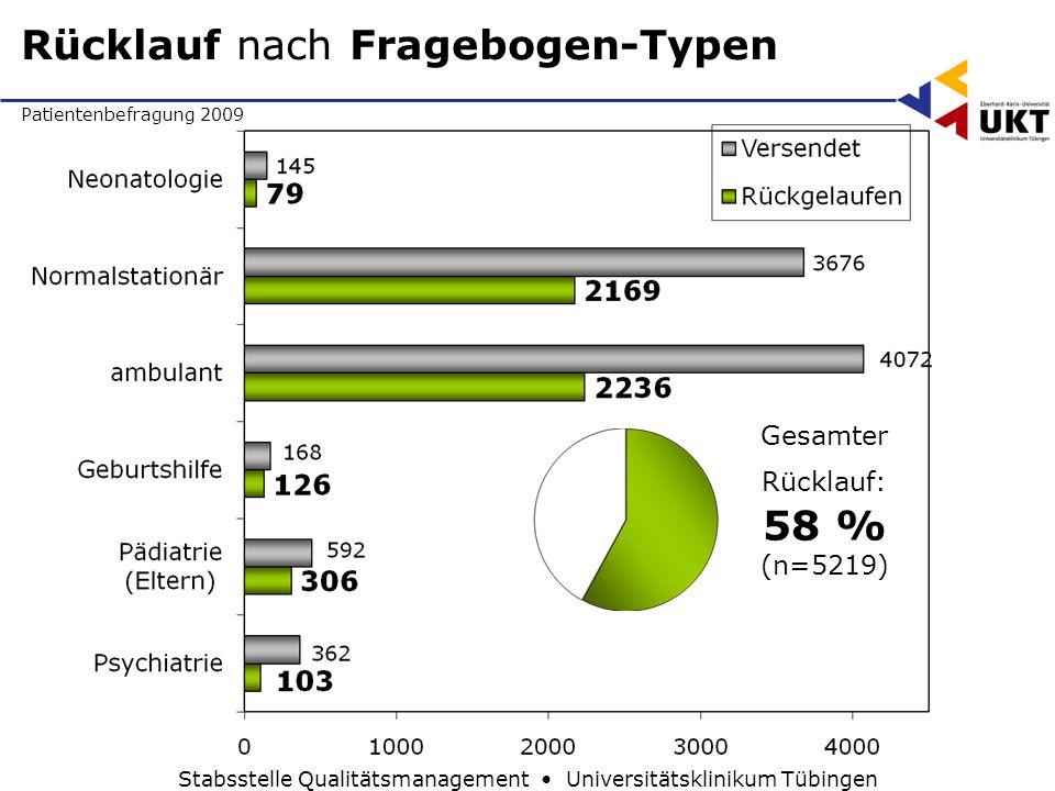 Patientenbefragung 2009 Stabsstelle Qualitätsmanagement Universitätsklinikum Tübingen Rücklauf nach Fragebogen-Typen Gesamter Rücklauf: 58 % (n=5219)