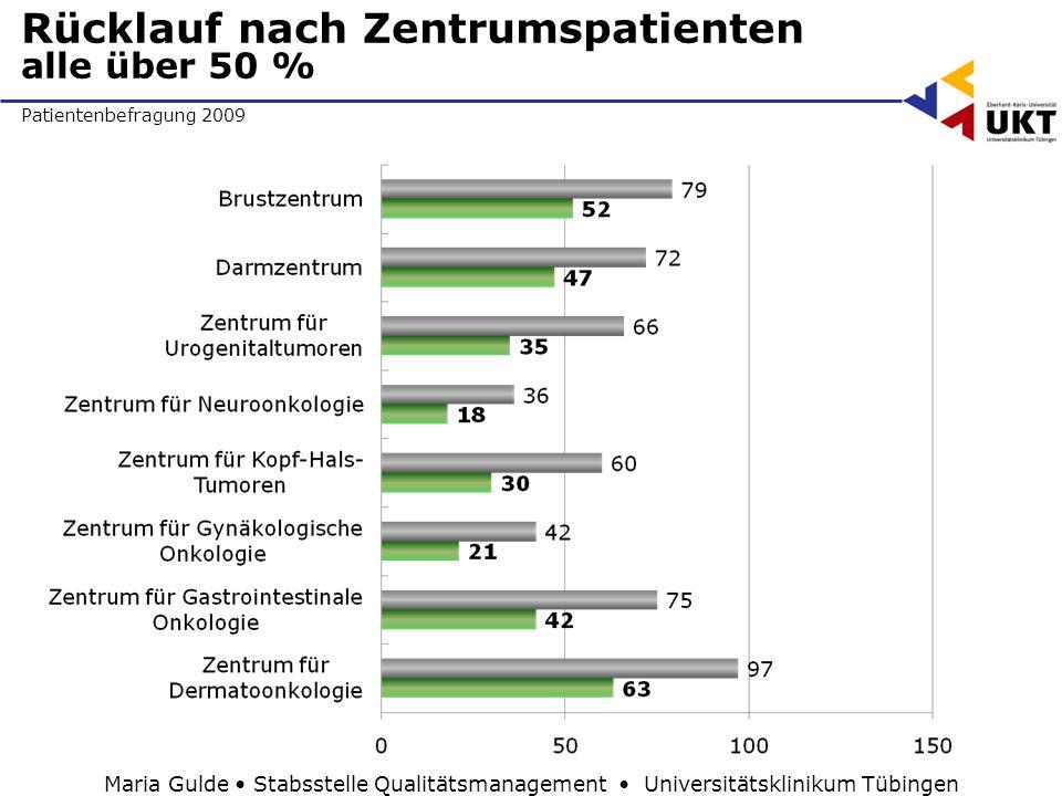 Patientenbefragung 2009 Rücklauf nach Zentrumspatienten alle über 50 % Maria Gulde Stabsstelle Qualitätsmanagement Universitätsklinikum Tübingen