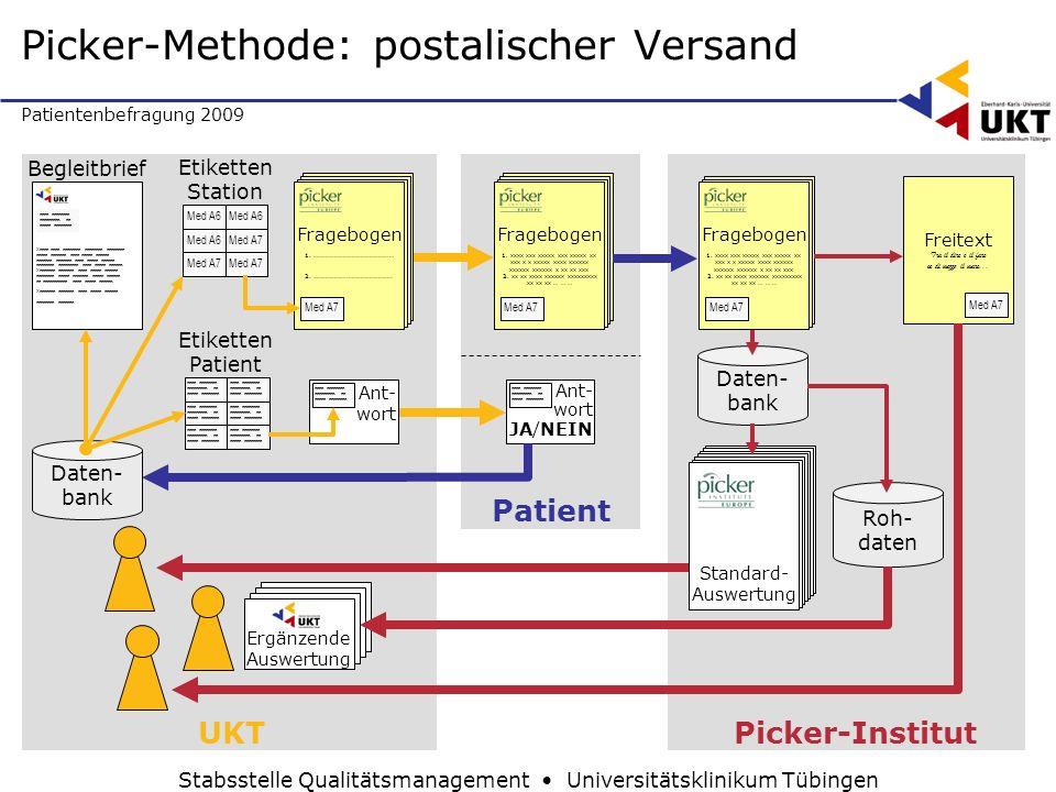 Patientenbefragung 2009 Stabsstelle Qualitätsmanagement Universitätsklinikum Tübingen Daten- bank Standard- Auswertung Roh- daten Picker-Institut Frag